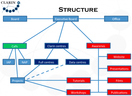 CLARIN structure